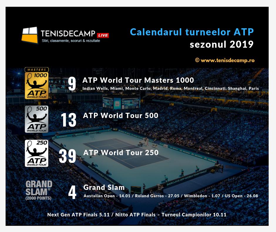 Turnee ATP 2019