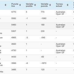 Simona Halep pierde primul loc al clasamentului WTA