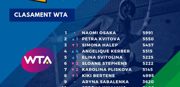 Simona Halep a coborât pe locul al treilea în clasamentul WTA