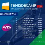 Simona Halep şi-a consolidat poziţia a doua în clasamentul WTA după titlul cucerit la Roma
