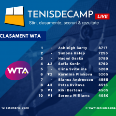 Clasamentul WTA – Simona Halep se menţine pe locul 2; Iga Swiatek a urcat pe 17