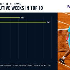 """""""Mister Top 10"""". Bornă colosală pentru Nadal: 800 săptămâni consecutive în Top 10! Cum stau rivalii"""